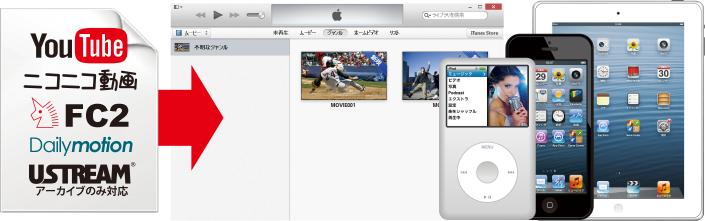 ダウンロードした動画をiTunesに自動で転送できます。各種iPod、iPhone、iPadに転送してすぐに楽しめます!!
