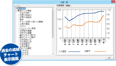 過去の成績チャート表示画面