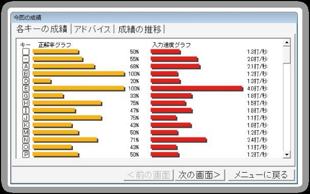 練習結果・グラフ