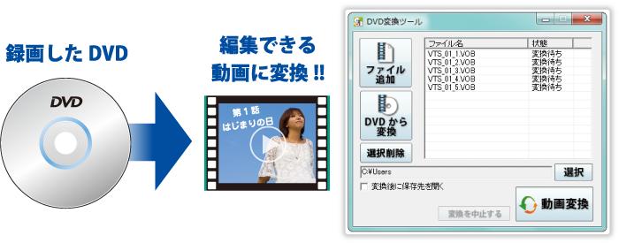 録画したDVDを編集できる動画に変換!!