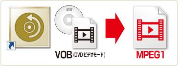 DVD変換ツール