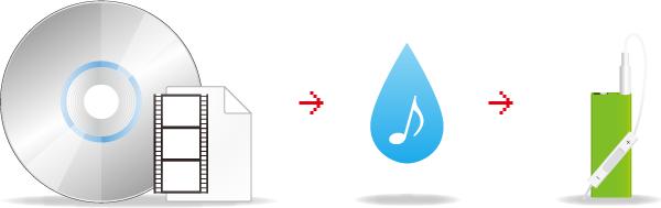 動画から音楽だけ抜き出してMP3形式に保存することができます