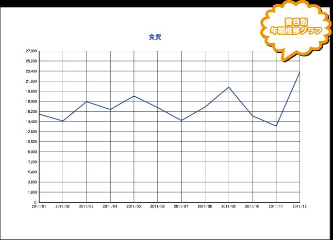 費用別年間推移グラフ