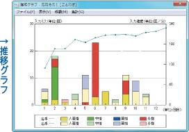推移グラフ画面